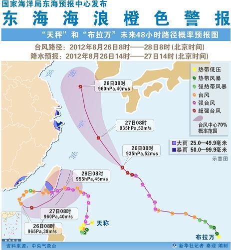图表:国家海洋局东海预报中心发布东海海浪橙色警报--总结经验